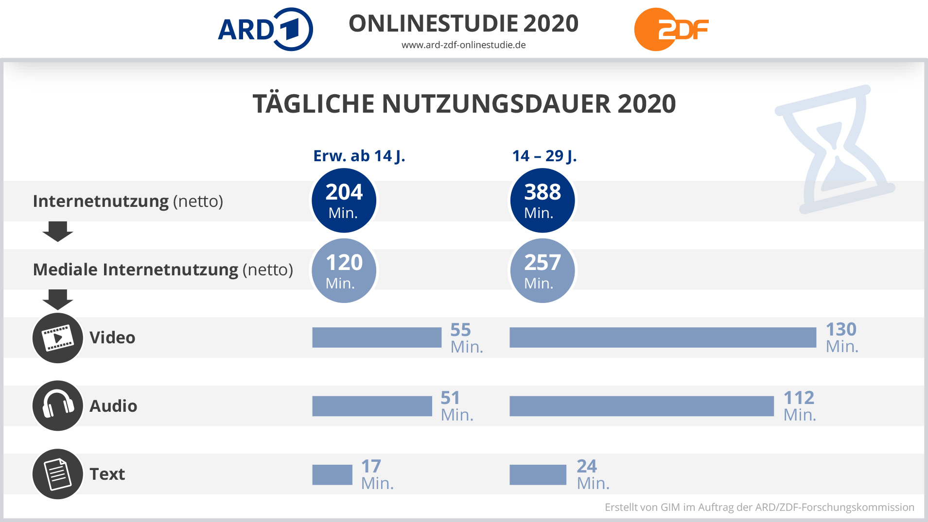 ARD/ZDF Onlinestudie: Tägliche Nutzungsdauer 2020. Aus: Sind Blog-Artikel überholt?