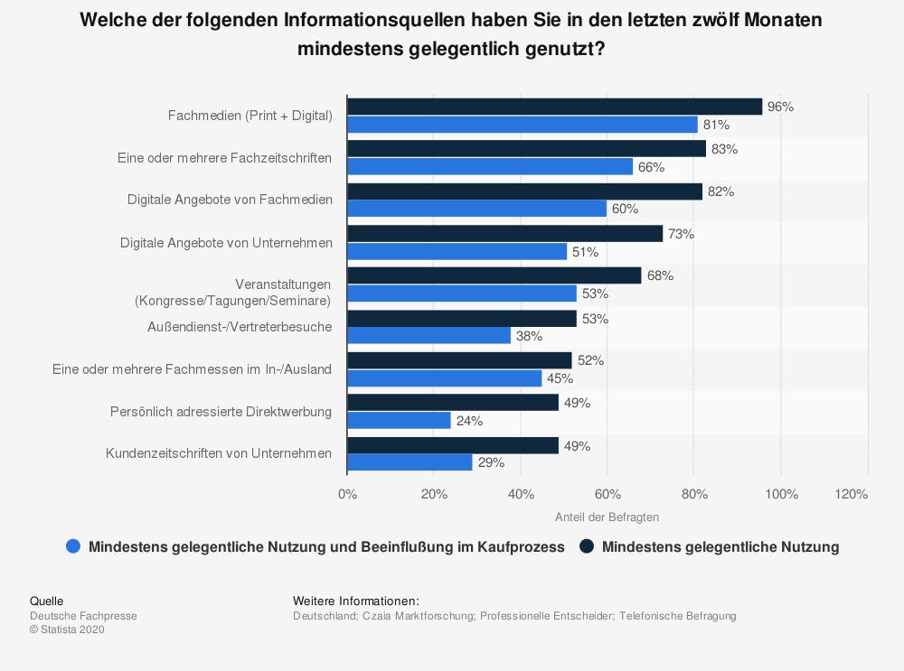 Die beliebtesten Informationsquellen von Business-Entscheidern.  Aus: Sind Blog-Artikel überholt?